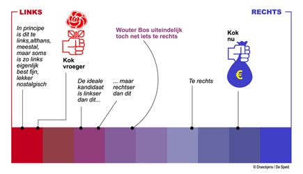 Infographic links-rechts PvdA
