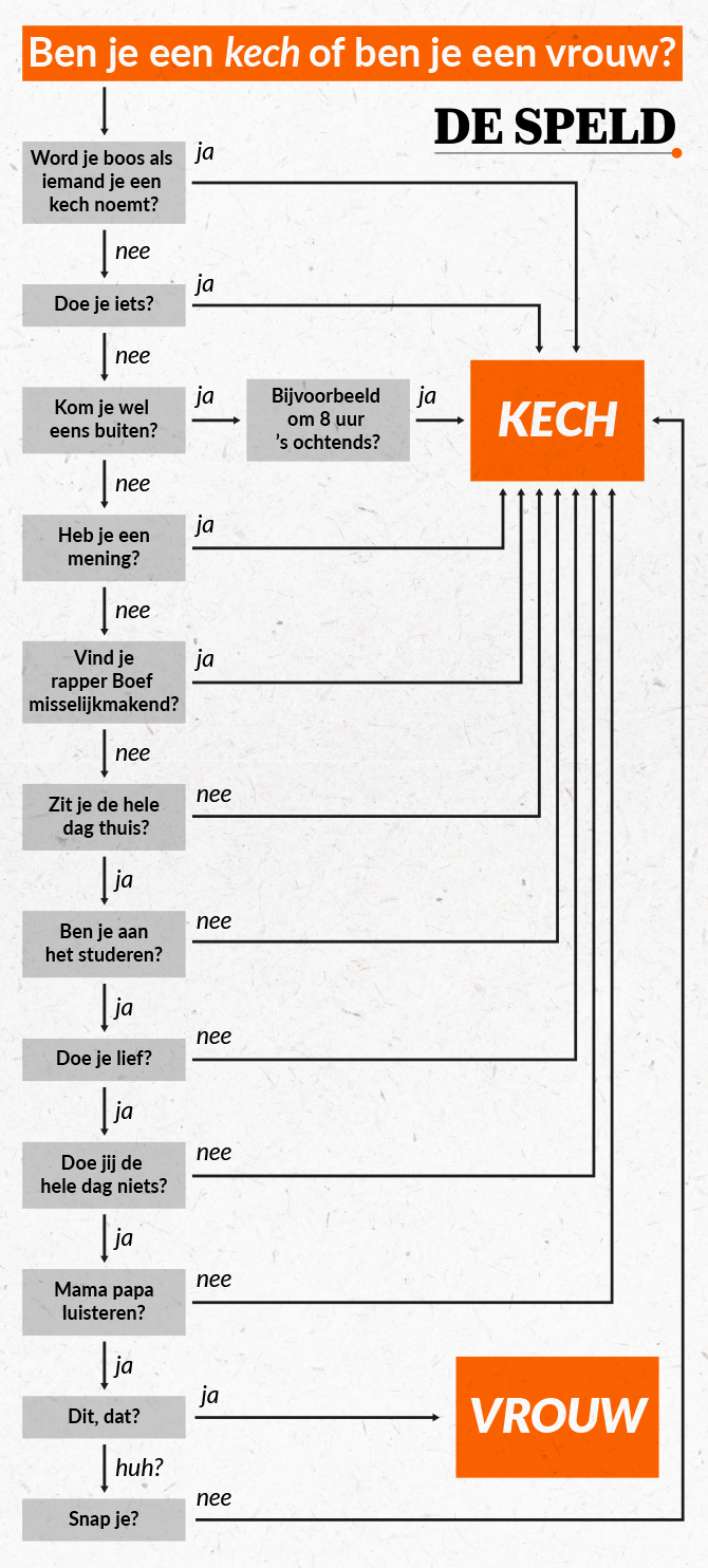 kech-flowchart-final-v2.png