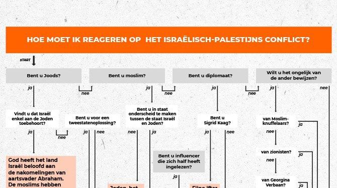 Flowchart: hoe moet ik reageren op het Israël-Palestina conflict?